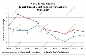 franklin ma home sales march 2011
