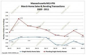 ma home sales march 2011