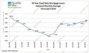 mortgage interest rates april 2010-april 2011