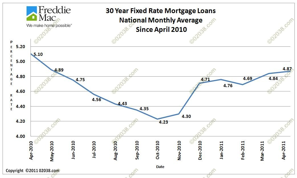 Mortgage Loan Interest Rate