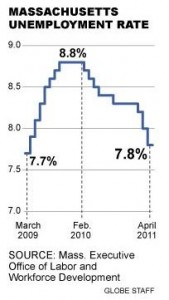 MA unemployment rate falls