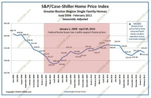 case shiller index boston home prices feb 2011 - adjusted