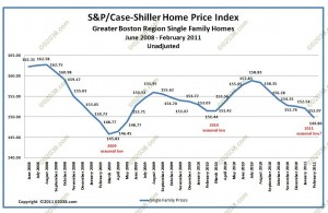 case shiller index boston home prices feb 2011 - unadjusted