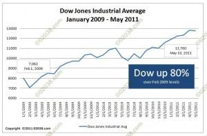 dow jones 2009 - 2011