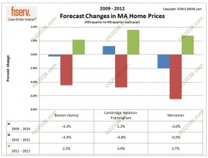 MA home price projection 2011 - 2012