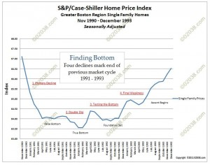 MA real estate prices 1990 - 1993