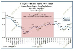 MA real estate prices 2008 - 2011