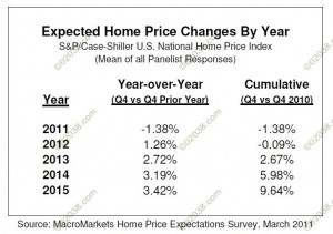 Macromarkets US home price projections 2011 - 2015