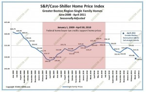 Case-Shiller Greater Boston home prices April 2011
