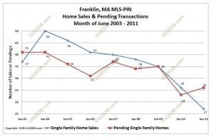 Franklin MA home sales pendings June 2011 Massachusetts