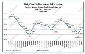 Greater Boston home sale prices case shiller July 2011 unadjusted