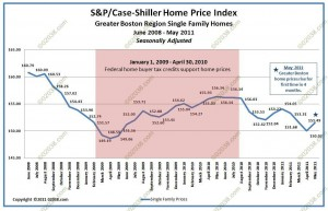 Greater Boston home sale prices case shiller july 2011 adjusted