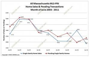 MA home sales pendings June 2011 Massachusetts