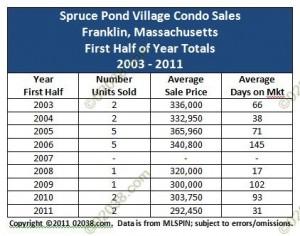 Spruce Pond Village Condos Franklin MA sales 2003 - 2011