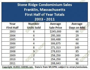 Stone Ridge Condos Franklin MA 1st half sales 2003 - 2011