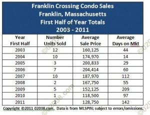 franklin crossing condos franklin ma sales - 2003 - 2011