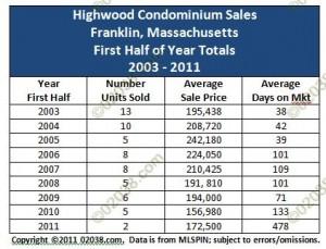 highwood condos franklin ma sales 2003 - 2011 1sr half