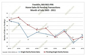Franklin MA Home sales and pendings July 2003-2011