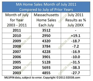 MA home sales July 2003 - 2011
