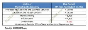 MA job gains losses thru Aug 2011