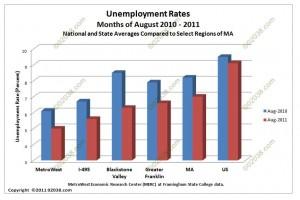 MA unemployment rates Aug 10 - Aug 11
