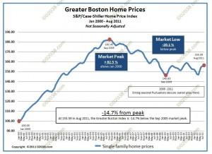 case shiller boston hopme prices 2000-2011 - unadjusted