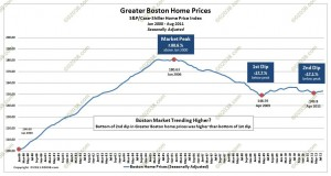case shiller boston hopme prices 2000-2011seasonally-adjusted