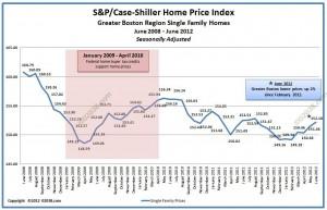 Case-Shiller Boston Home Price Index June 2012