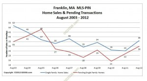 Franklin-MA-home-sales-and-pendings-August-2012