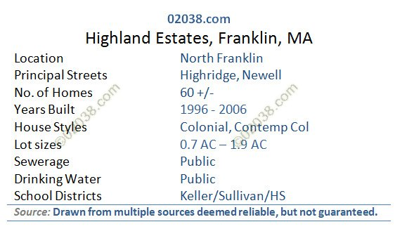 Highland Estates Franklin MA grid