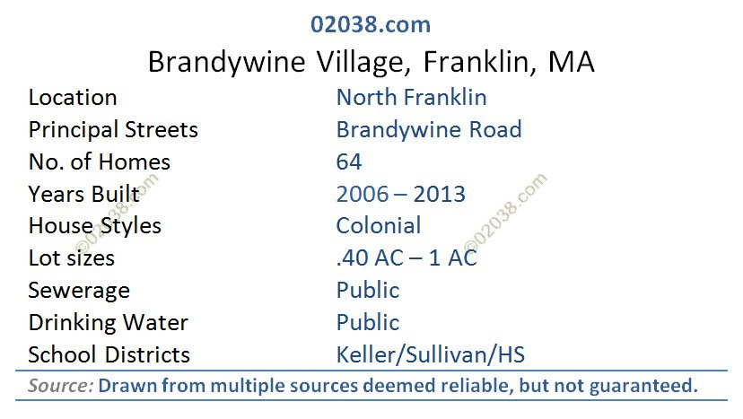 Brandywine Village Franklin MA grid