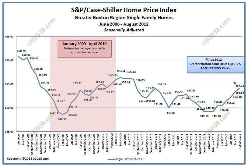 Case Shiller Boston home prices august 2012 adjusted