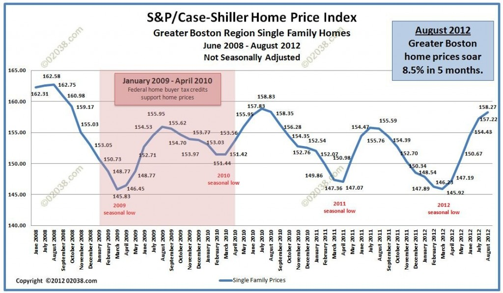Case Shiller Boston home prices august 2012 unadjusted