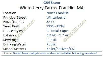 Winterberry Farms Franklin MA grid