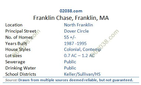 franklin chase franklin ma