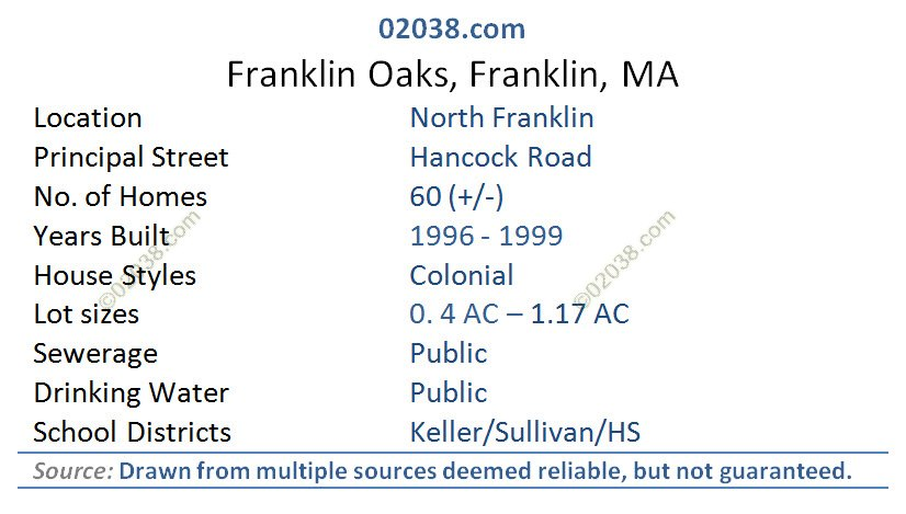 franklin oaks franklin ma facts