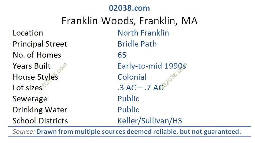 franklin woods bridle path franklin ma grid