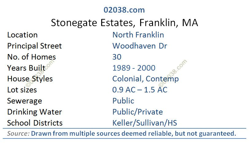 stonegate estates franklin ma