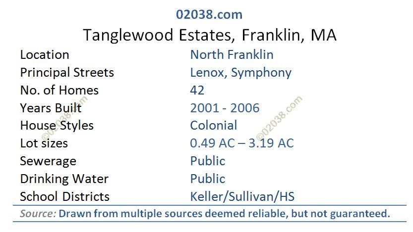 tanglewood estates franklin ma facts