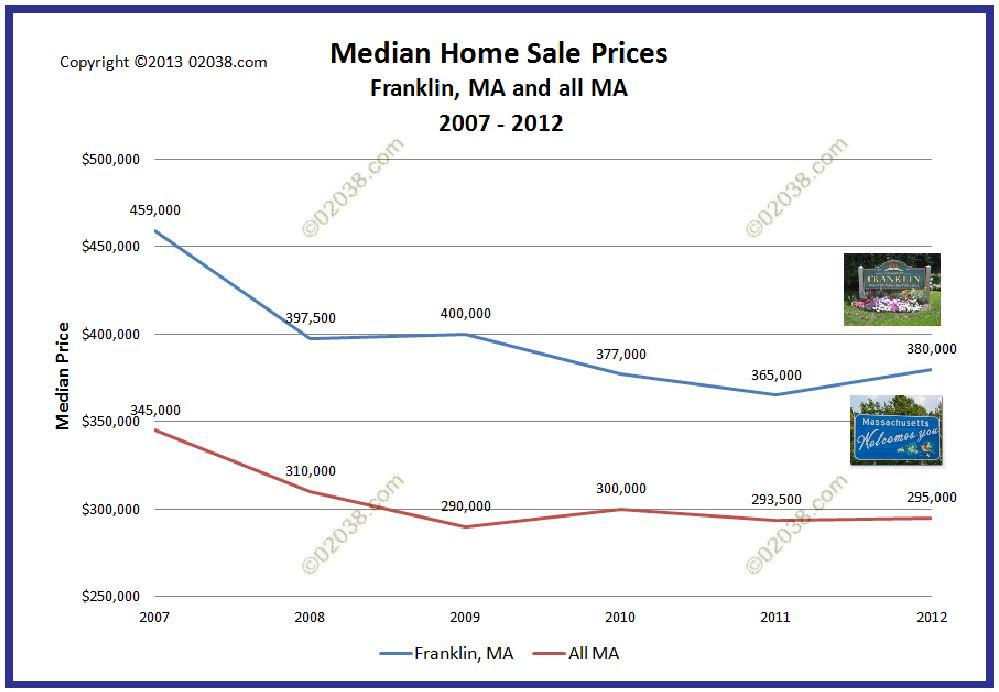 Franklin MA home median sale prices 2012