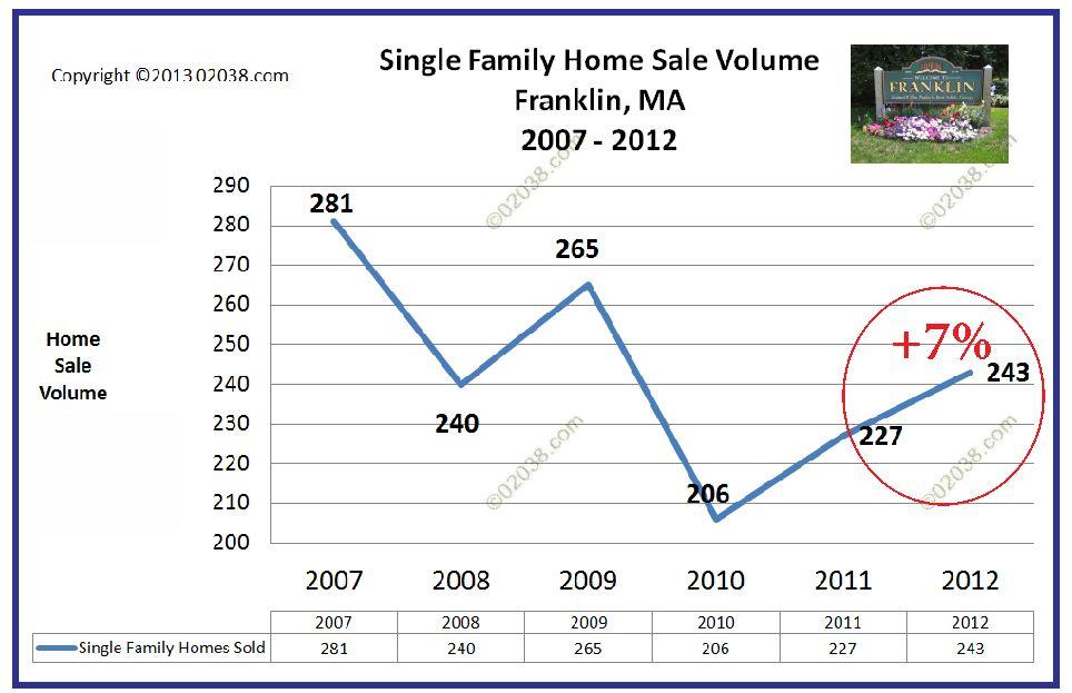 Franklin MA homes sales 2012
