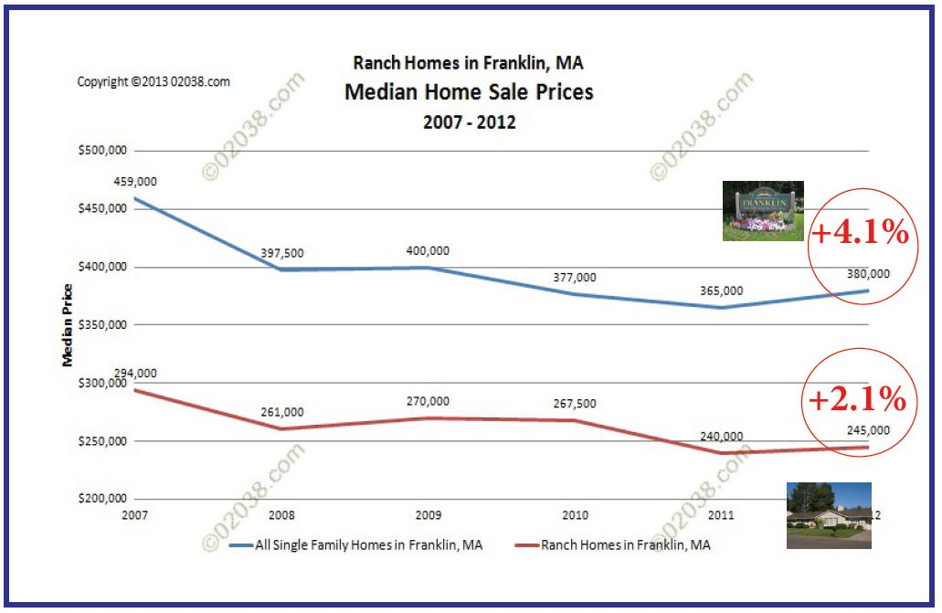 Franklin MA ranch homes median sale prices