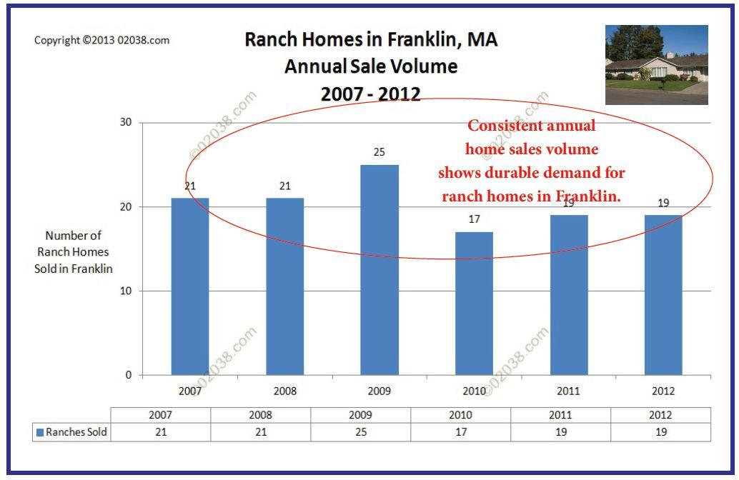 annual sales volume ranch homes franklin MA