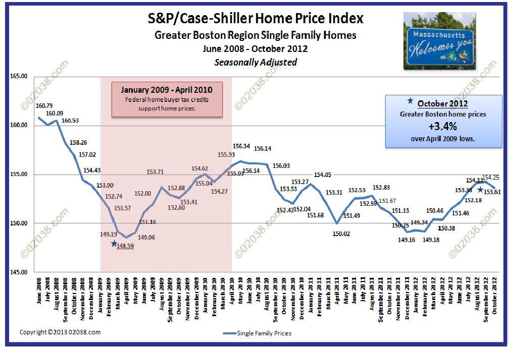 case-shiller home price Boston 2012 Oct