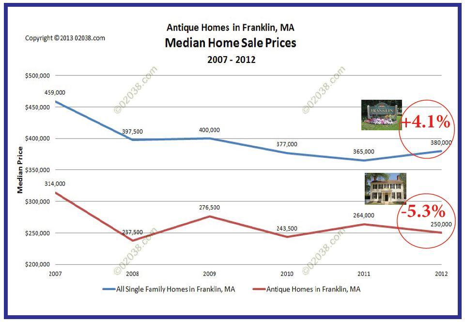 Franklin MA antique homes median sale prices