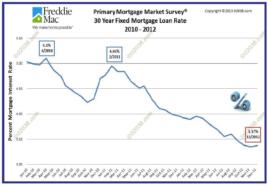 mortgage interest rates 2012