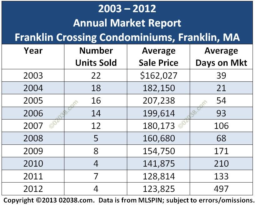 franklin crossing condos franklin ma 2012 sales grid