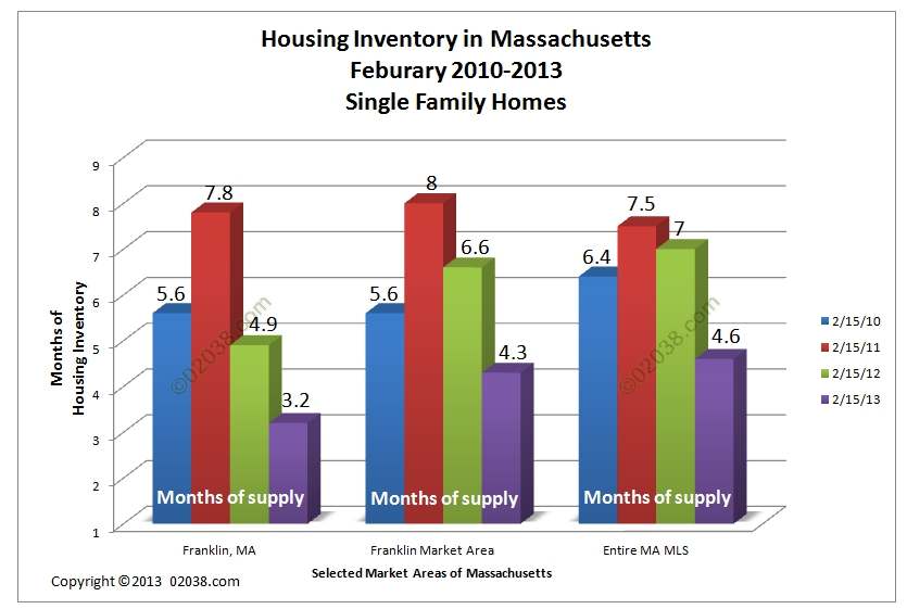 Franklin MA home for sale inventory 2009 - 2013