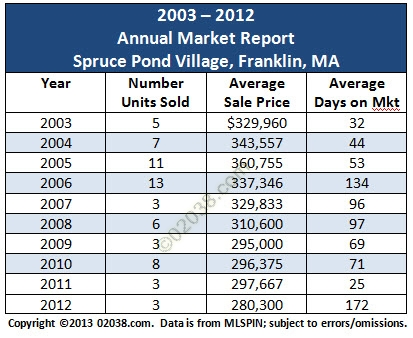 spruce pond village franklin MA 2012 sales grid