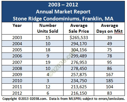 stone ridge condos franklin ma sales grid